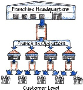 franchisemodel